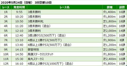 20200524京都競馬レース一覧