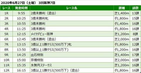 20200627阪神競馬レース一覧
