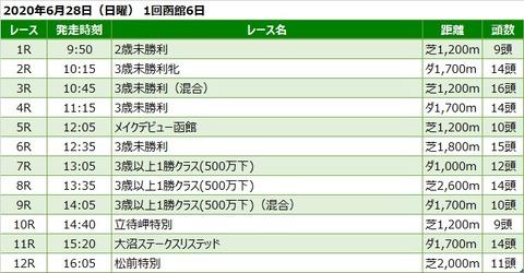 20200628函館競馬レース一覧