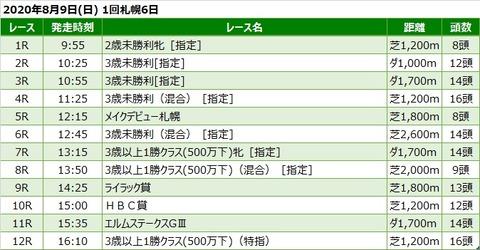 20200809札幌競馬レース一覧