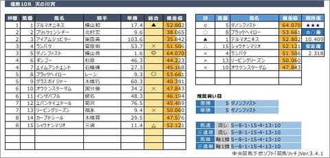 20200712福島10R