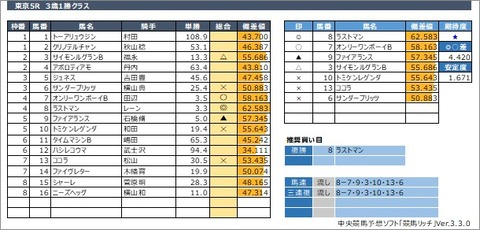 20200531東京5R