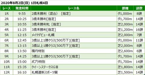 20200802札幌競馬レース一覧