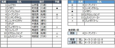 20200715川崎4R