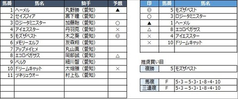20210421名古屋9R