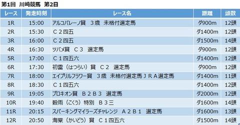 20210420川崎競馬レース一覧