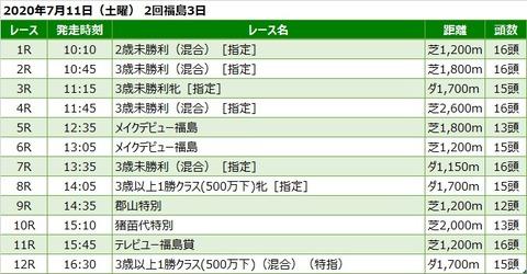 20200711福島競馬レース一覧
