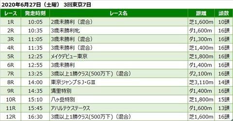 20200627東京競馬レース一覧