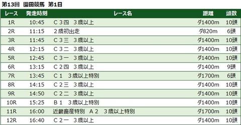 20210915園田競馬レース一覧