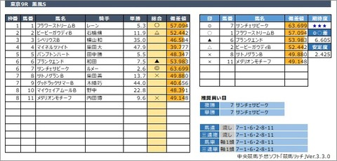 20200531東京9R