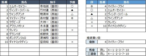 20200430園田5R