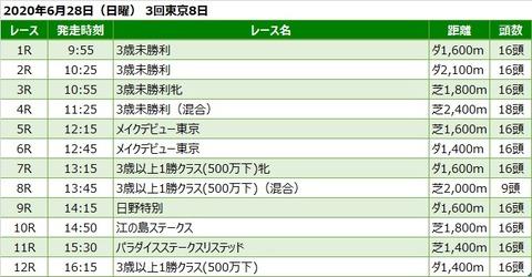 20200628東京競馬レース一覧