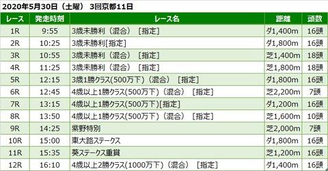 20200530京都競馬レース一覧