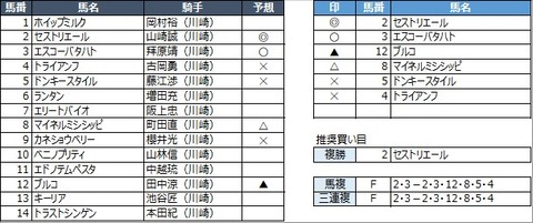 20210421川崎12R