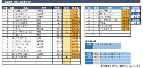 20200531東京6R