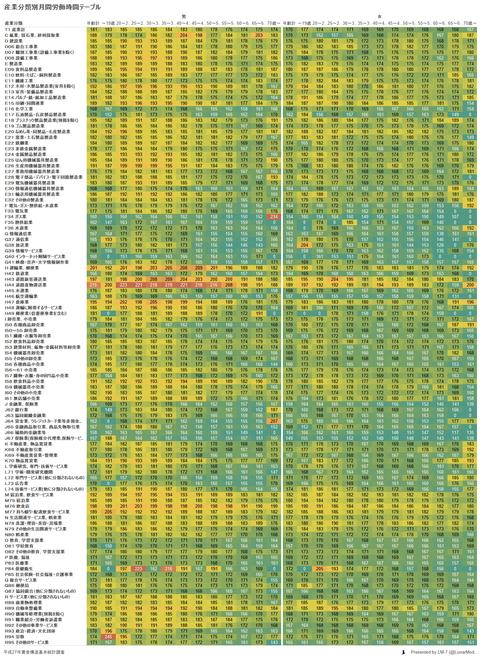 産業分類別月間労働時間テーブル