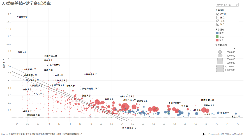 入試偏差値-奨学金延滞率