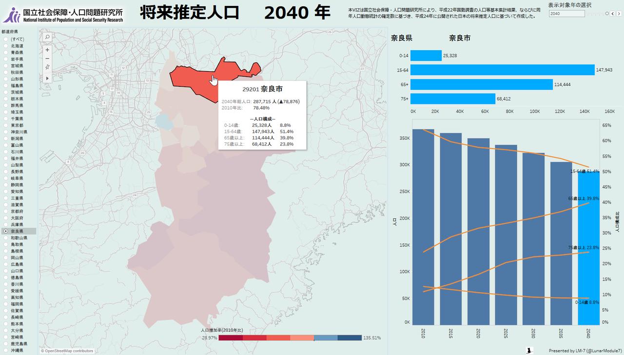 奈良県の将来推計人口