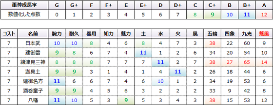 魅風コスト7