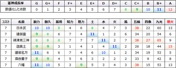 魅火コスト7