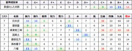 魅水コスト7