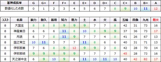 魅火コスト8
