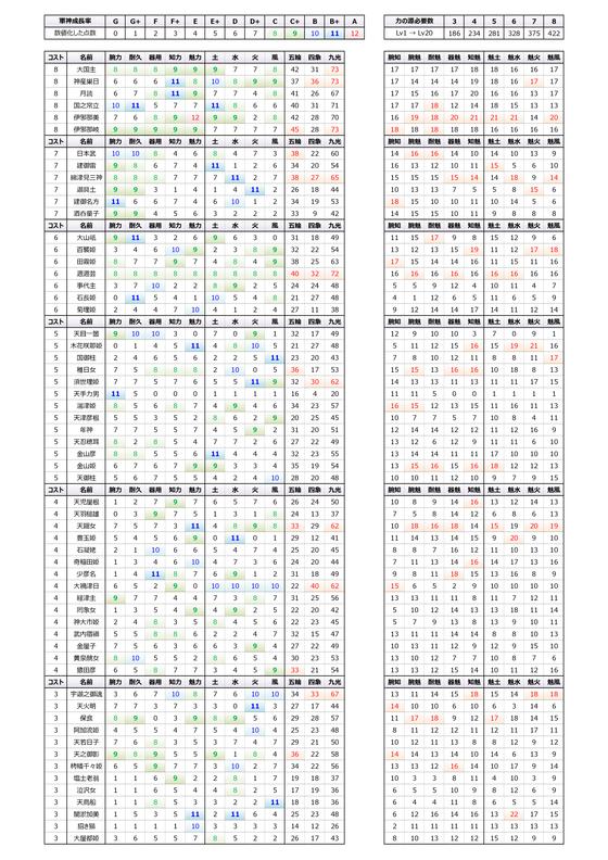 軍神性能表 2014年3月19日版