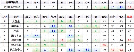 魅風コスト8