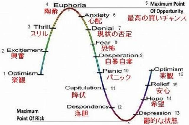 株価サイクルと投資家心理の変化