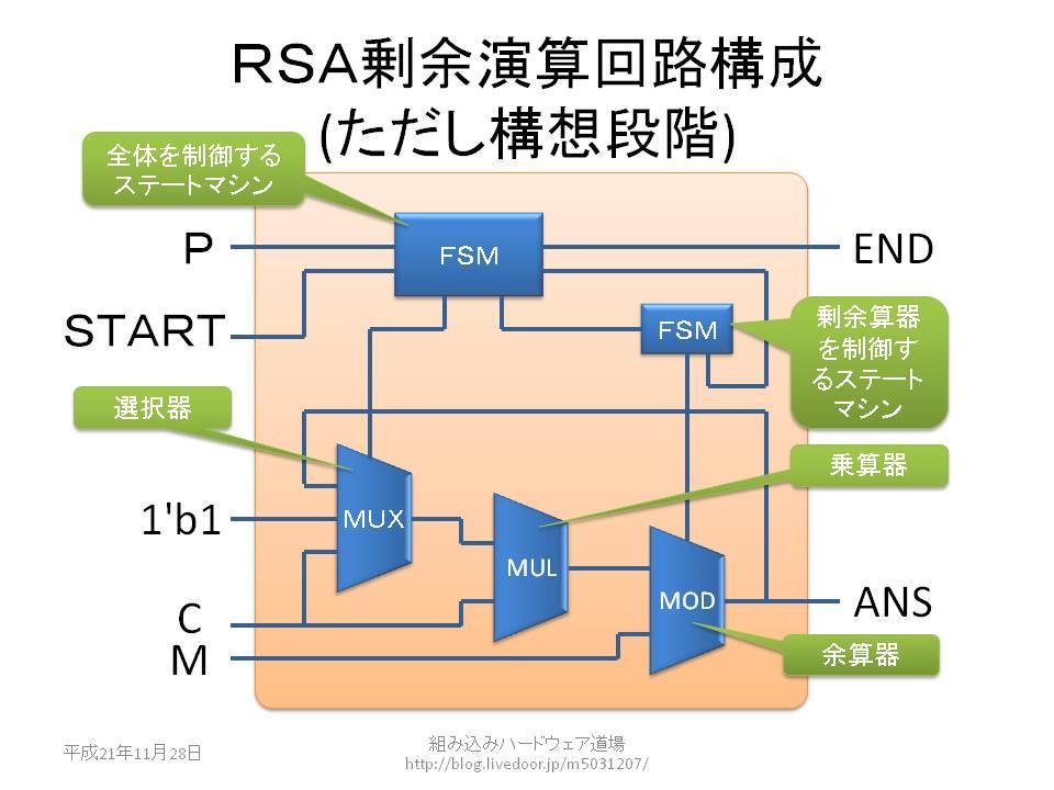 組み込みハードウェア道場 : RSA...