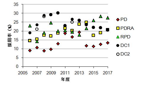 採用率2017