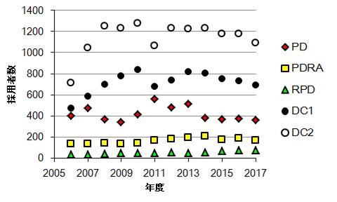 採用者数2017