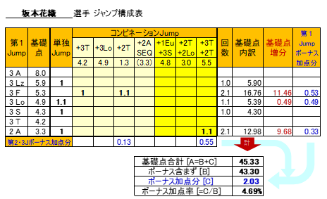 figureSkateScoreSakamoto