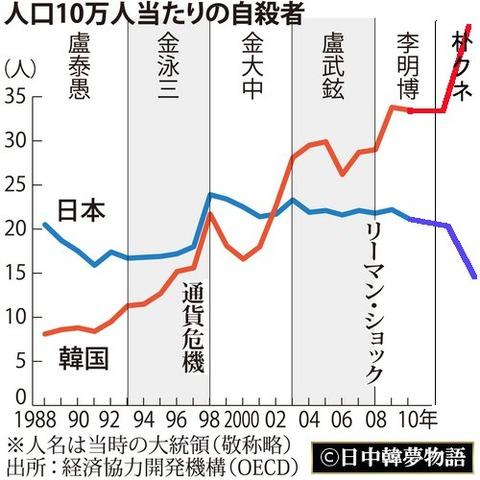日本韓国自殺者推移