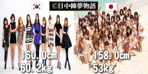 平均身長 (3)