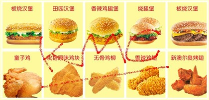 ケンタナルド 中国のケンタッキー+マクドナルド!? メニュー