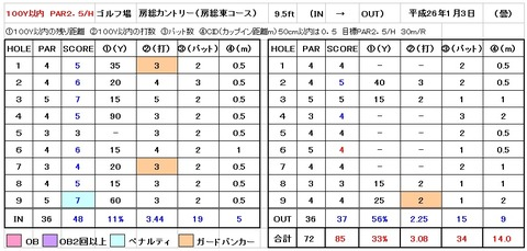 2014-1-3房総コースショ-トゲームスコア