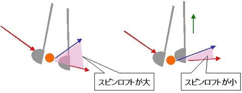 スピンロフト図解