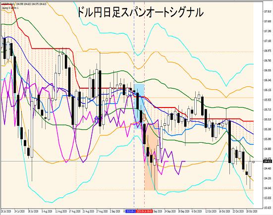 ドル円日足:スパンオートシグナルによる大局観把握とトレード戦略