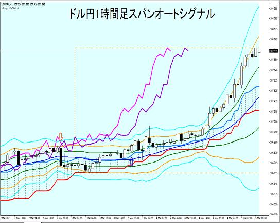 ドル円1時間足:スパンオートシグナルによる大局観とトレード戦略