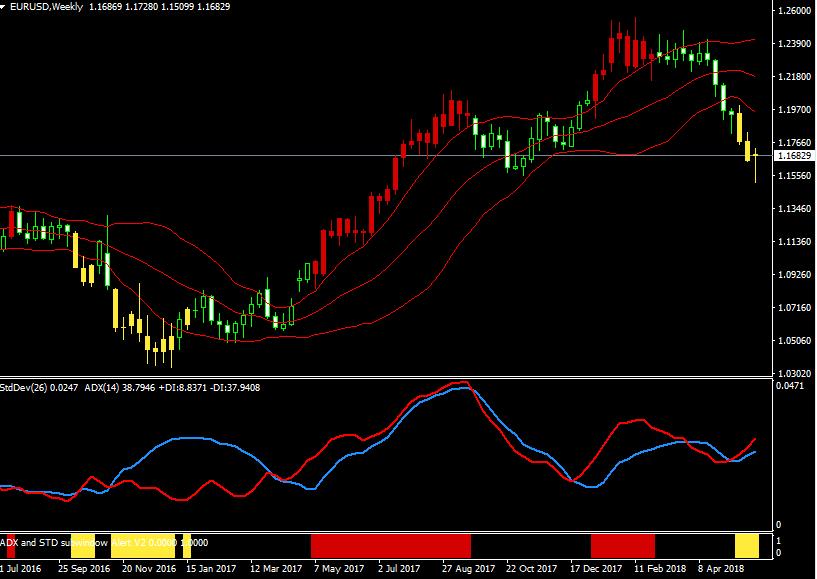 ユーロ/ドル・ドル/スイスフラン・ユーロ/スイスフランの日足とトレンドの状況