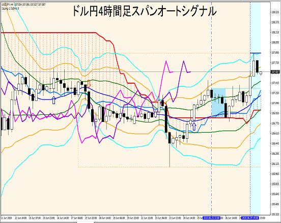 ドル円4時間足:スパンオートシグナルによる大局観把握とトレード戦略