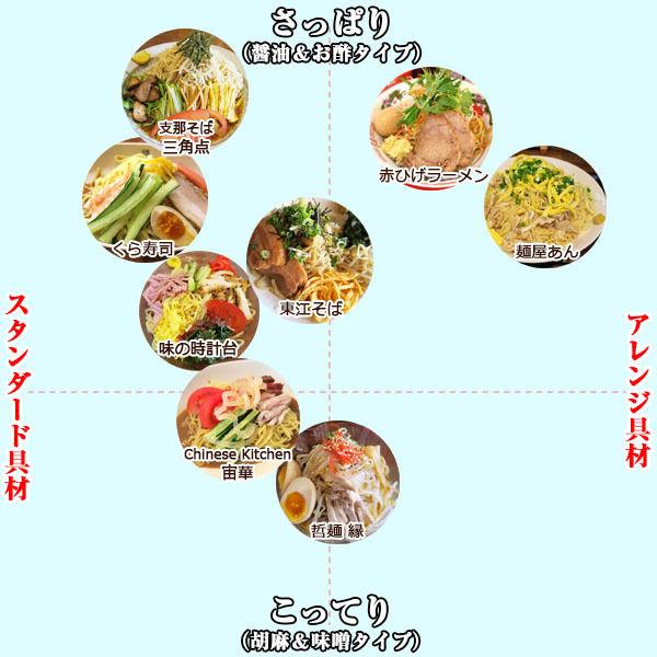 冷やし中華食べ歩き #8 北海道の玉子麺が美味しい冷やし中華