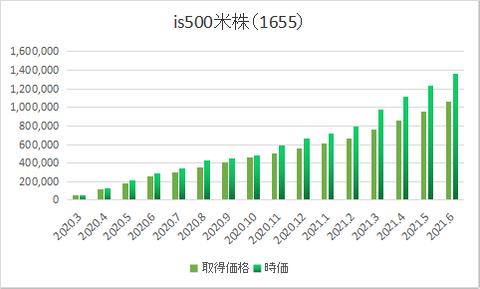 米株1655-0306