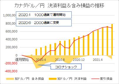 カナダドル円202107