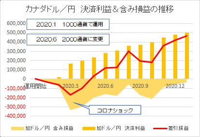 カナダドル円202101