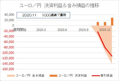 ユーロ円202101