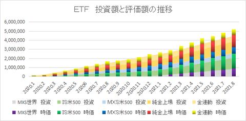 ETF推移202108