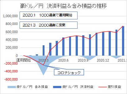 豪ドル円202103