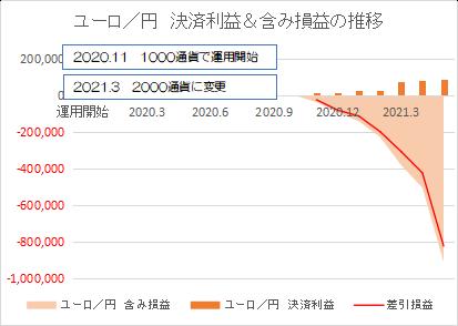 ユーロ円202105